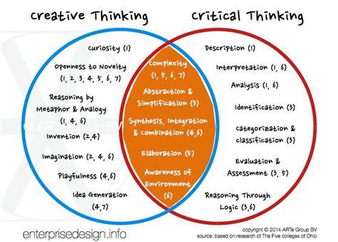 design thinking vs scientific method 10 images about c3lddt design thinking on pinterest