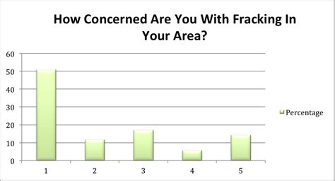 the fracking debate the risks benefits and uncertainties of the shale revolution center on global energy policy series books pros and cons of fracking chart breeds picture