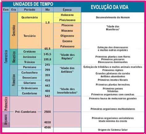 Calendario Geologico Tempo Geol 243 Gico Planos De Aula M 233 Dio Uol Educa 231 227 O