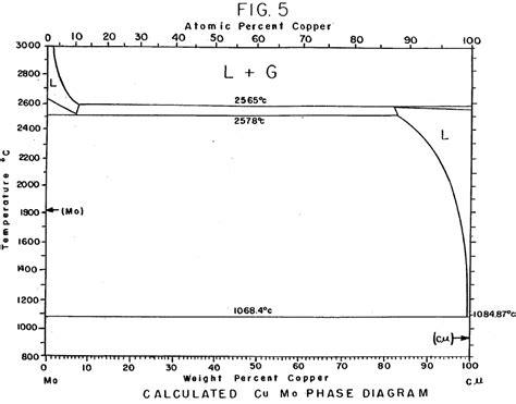 tungsten phase diagram vapor pressure diagram supercritical fluid diagram