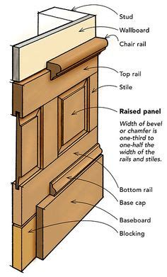 box layout height how to build wainscot paneling flats wall trim and style