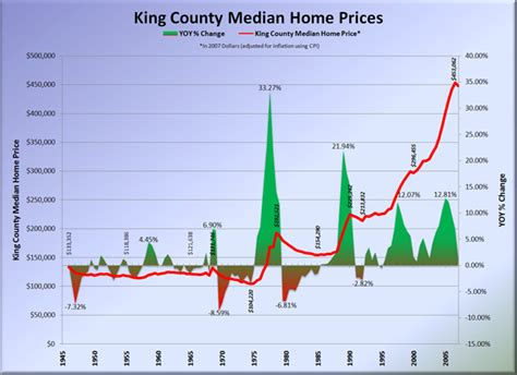 king county home prices 1946 2007 seattle