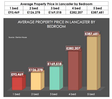average mortgage for a 2 bedroom house the lancaster property blog moving from a 2 bed lancaster property to a 4 bed will