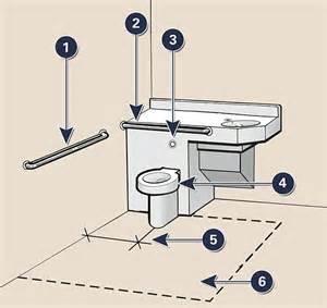 Ada Toilet Grab Bar Dimensions Grab Bars Dimensions Images