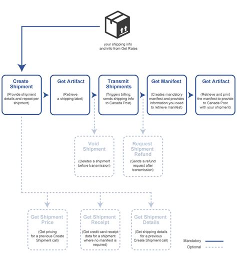 shipping services canada post developer program shipping web service