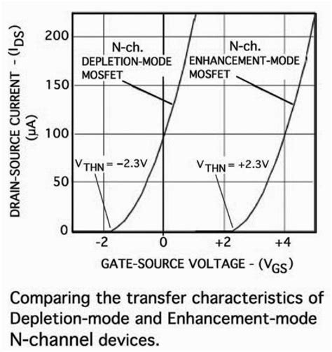 transistor mosfet depletion transistor which opens circuit transistor electrical engineering stack exchange