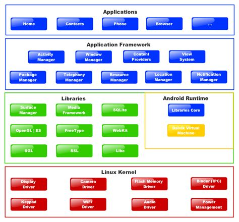 programming with android system architecture ppt video android architecture or android software stack is