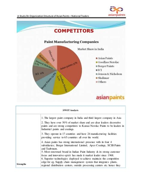 In Asian Paints For Mba Marketing by Mba Asian Paints Porject