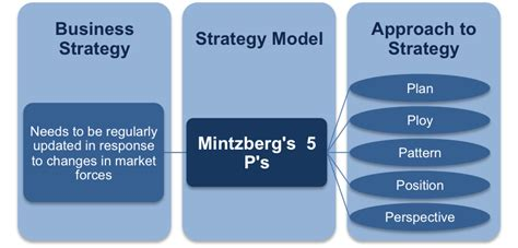 Management Strategic 5 In 1 5 mintzberg s 5 p s of strategy