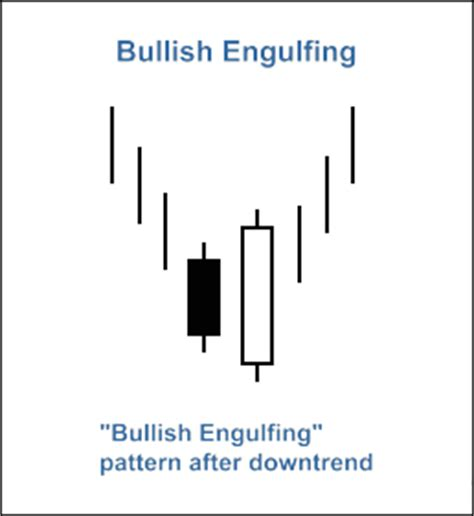 engulfing pattern trading system bullish engulfing quot and quot bearish engulfing pattern with rsi