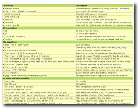 tutorial on linux commands pdf top 10 best cheat sheets and tutorials for linux unix
