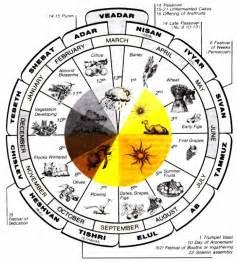 almanaque hebreo lunar 2016 descargar el ba 250 l de la curiosidad el a 209 o nuevo y los calendarios