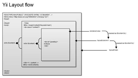Yii Layout View | understanding the view rendering flow wiki yii php