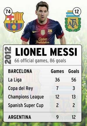 lionel messi records top 10 highest goal scorers in calendar year