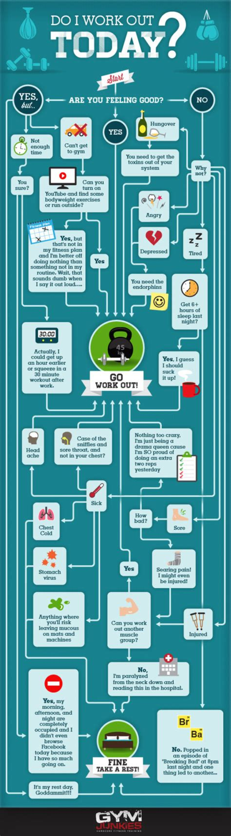 today was a day flowchart should you go to the today menprovement