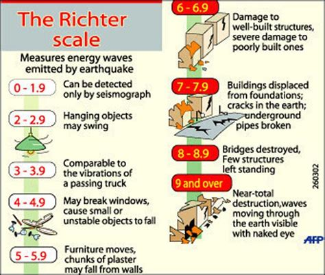 earthquake richter scale hydrofracking and earthquakes phil ebersole s blog