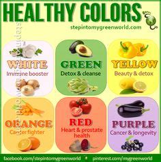 Eat Detox Food Color by 1000 Images About Lyc O Pro On