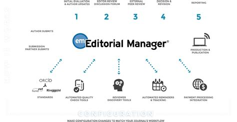 editorial workflow software editorial manager aries systems corporation