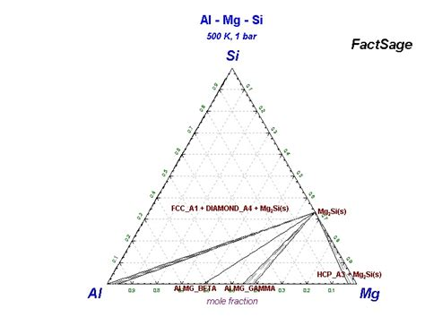 al mg phase diagram collection of phase diagrams