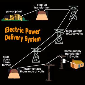 Powers Looks Like A Space Weather Home Delivery Of Voltage You Supply The