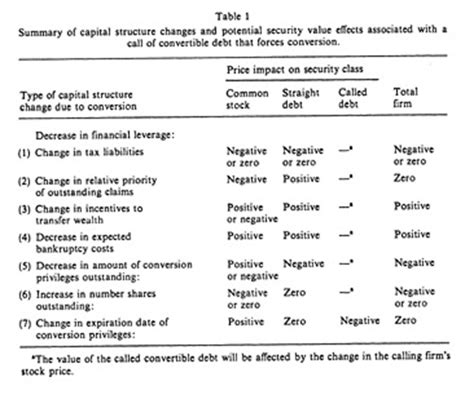 legend of table the journal of financial economics