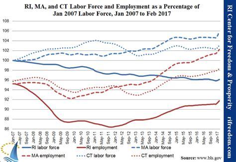 of labor ct connecticut unemployment ct