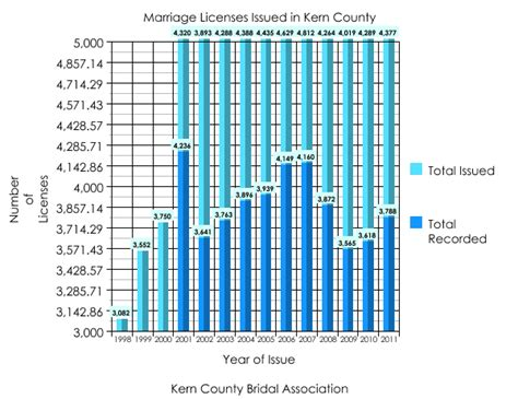 Kern County Marriage Records Wedding Numbers For Kern County Kern County Bridal Association