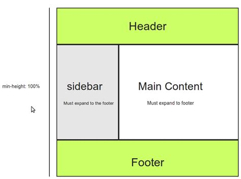 layout height css how to have multiple columns that consume 100