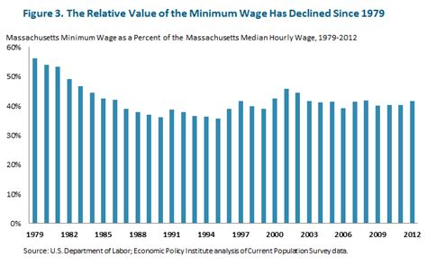 minimum wage massachusetts what s it worth the value of the minimum wage in