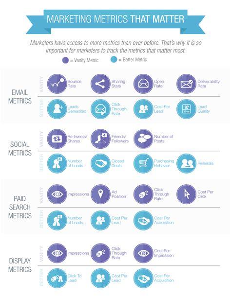 metrics matter marketing metrics that matter infographic thryv