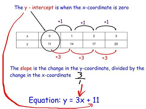 write an equation from a table d c everest junior high