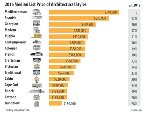 architectual styles which architecture style is worth the most realtor magazine