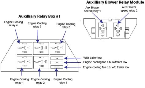 Fuse Box Diagram For 2005 Ford Freestyle Previous Wiring