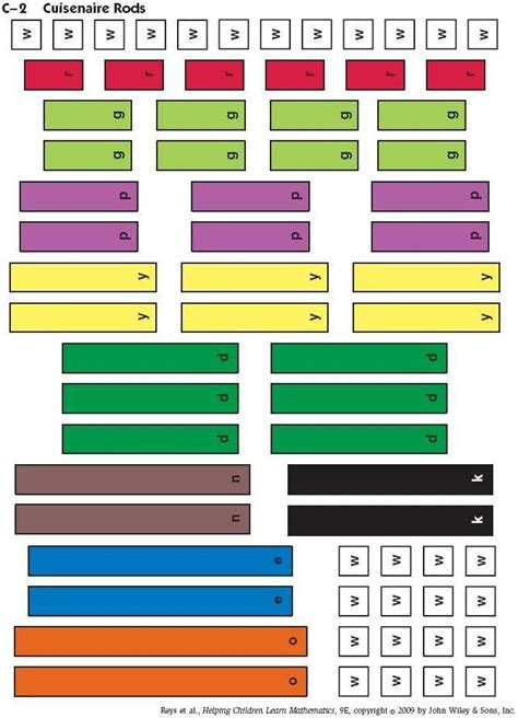 paper cuisenaire rods education pinterest