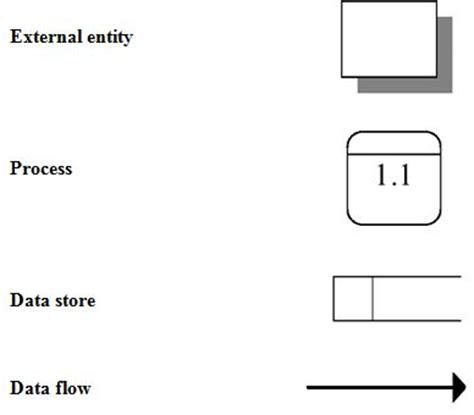 data flow diagram tutorial for beginner internship report on digital architects limited