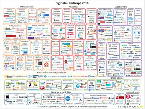 bid data big data landscape 2016 what s the big data