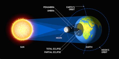 diagram of the earth sun and moon total solar eclipse sign and meridian magazine