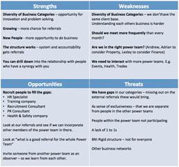 related keywords amp suggestions swot team