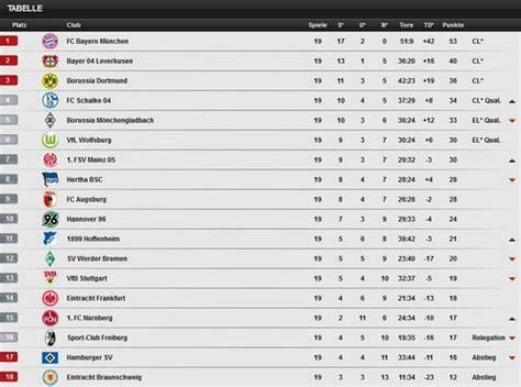 bundesliga tabelle 2014 15 bundesliga 2013 2014 20 spieltag