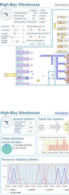 layout optimisation software warehouse operations and layout optimization anylogic