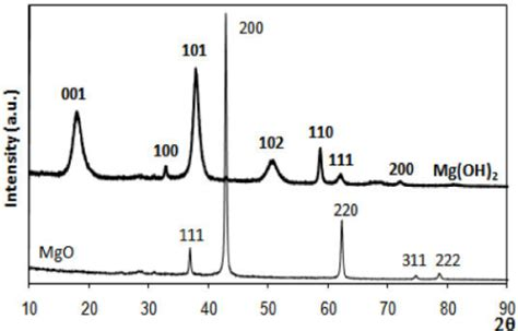 xrd pattern of magnesium hydroxide x ray diffraction spectra of commercial mgo pure thin