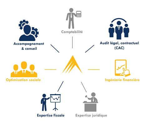cabinet d expertise comptable expertise metier ficorec