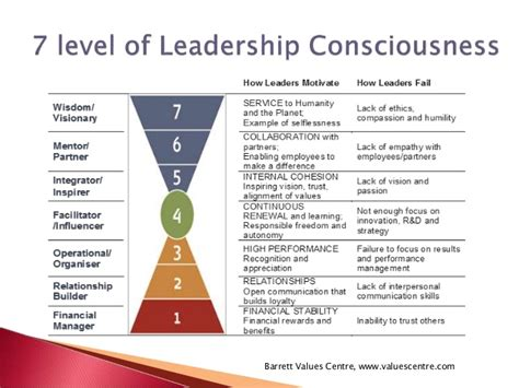 Conscious Leadership conscious leadership a personal and professional growth