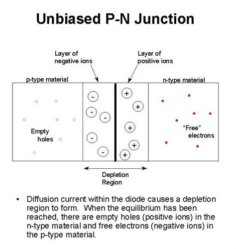 pn junction diode and its applications unbiased pn junction diode 28 images pn junction diode and diode characteristics the zener