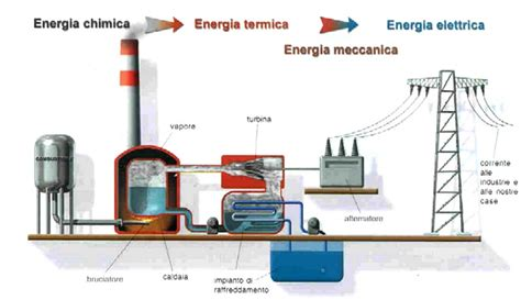 La Machina by Centrale Termoelettrica