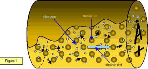 how do electrical conductors work how does electricity work why does it produce heat physics quora