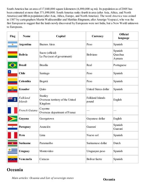 countries and their capitals in list of countries and capitals with currency and language