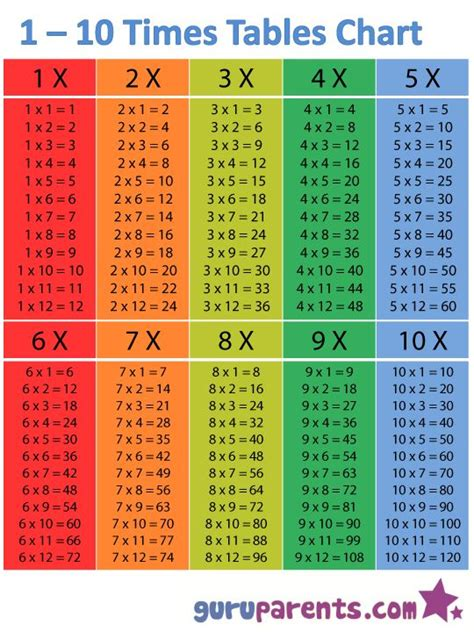 study times tables timetable chart try using this 1 10 times table chart