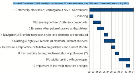 detailed project plan template usability improve moodle user experience consistency