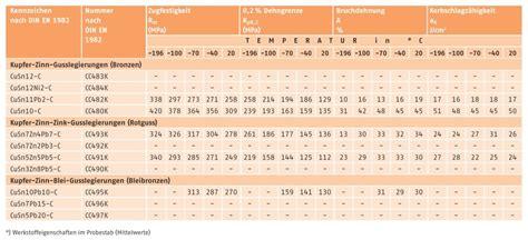 Messing Eigenschaften by Deutsches Kupferinstitut Gusslegierungen Zinnbronze